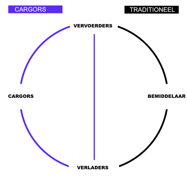Cargors transport netwerk